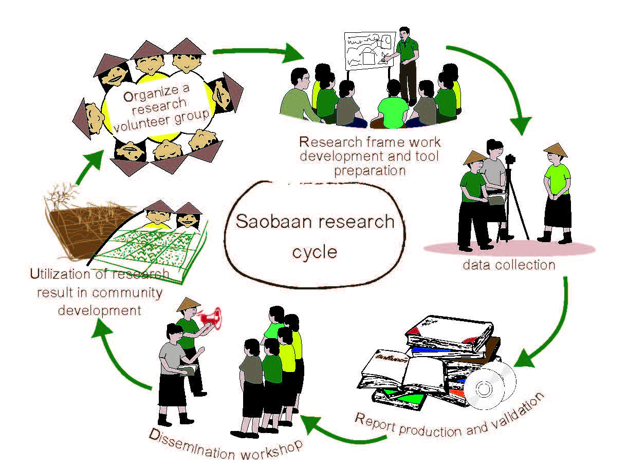 Saobaan Research